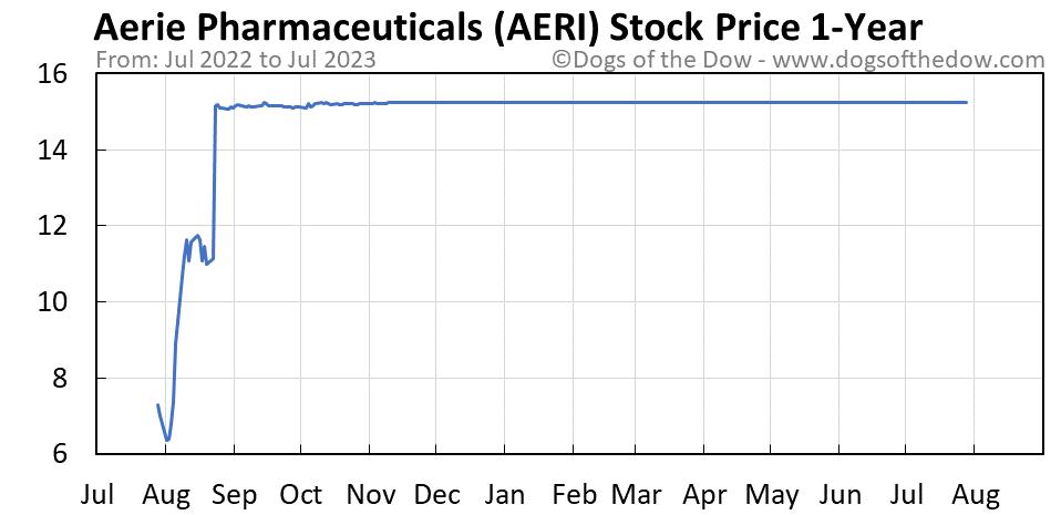 AERI 1-year stock price chart