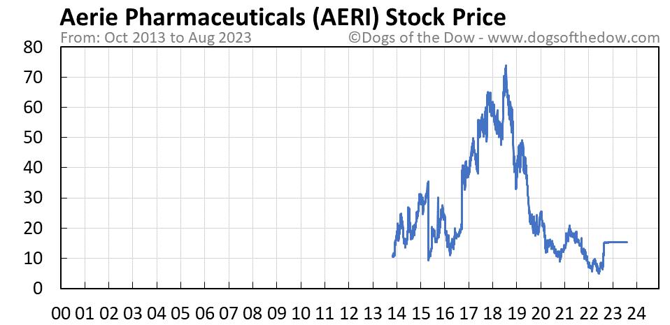 AERI stock price chart