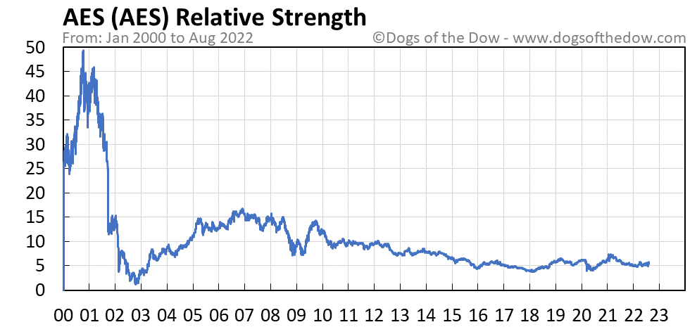 AES relative strength chart