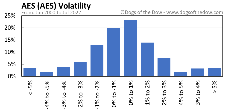 AES volatility chart