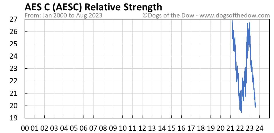 AESC relative strength chart