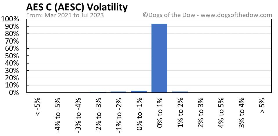 AESC volatility chart