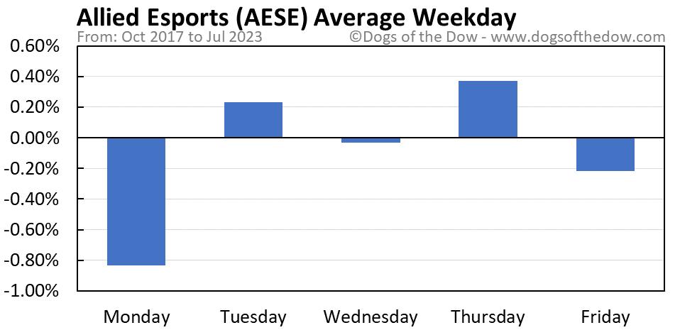 AESE average weekday chart
