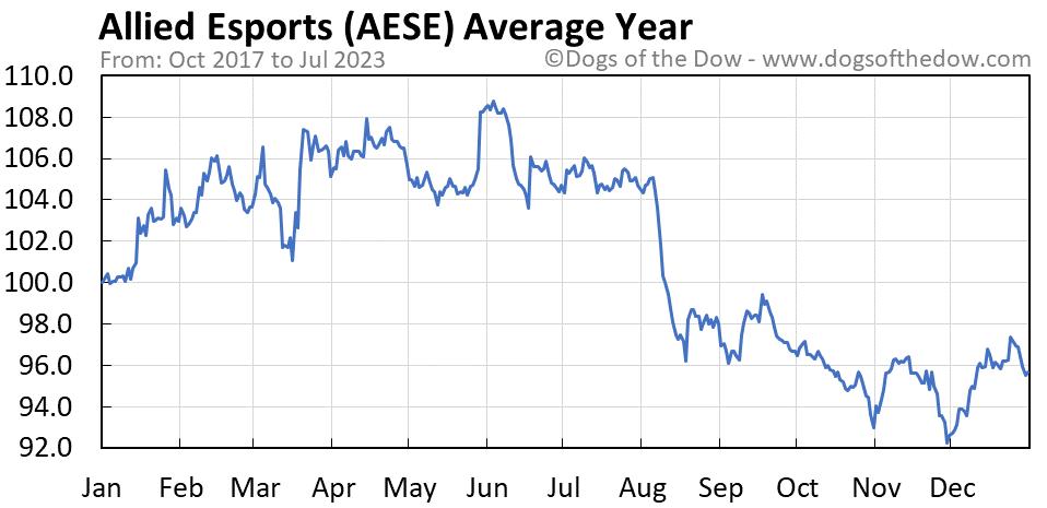 AESE average year chart