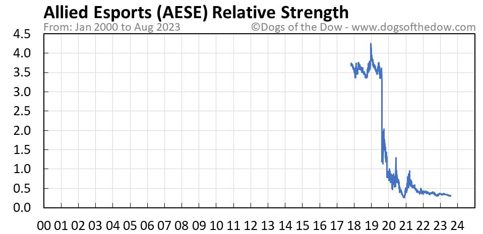 AESE relative strength chart