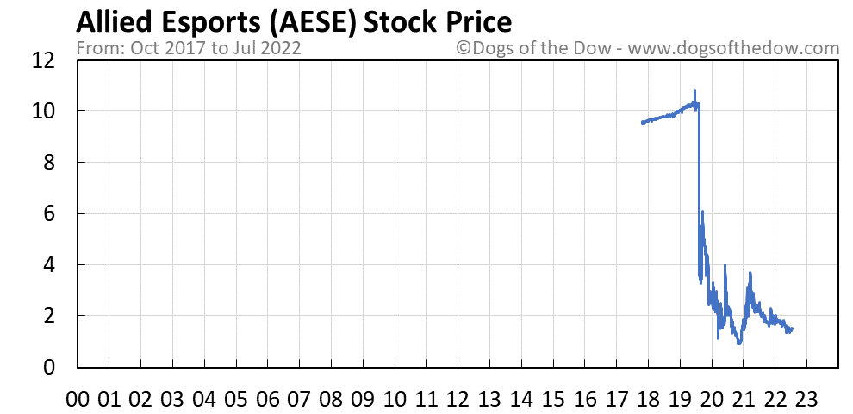 AESE stock price chart