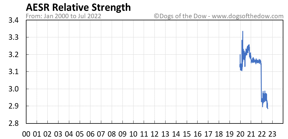 AESR relative strength chart