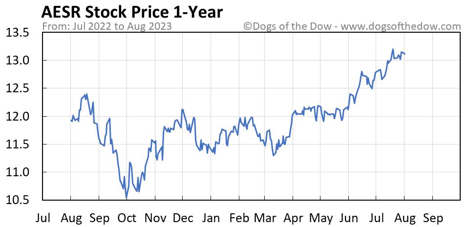 AESR 1-year stock price chart