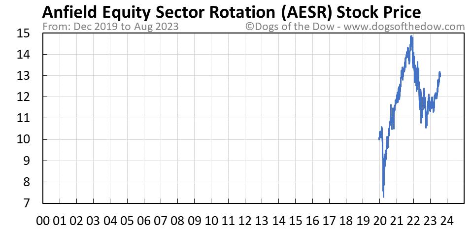AESR stock price chart