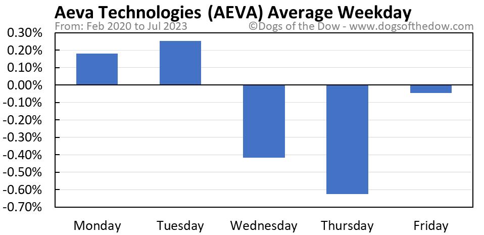 AEVA average weekday chart