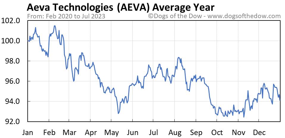 AEVA average year chart