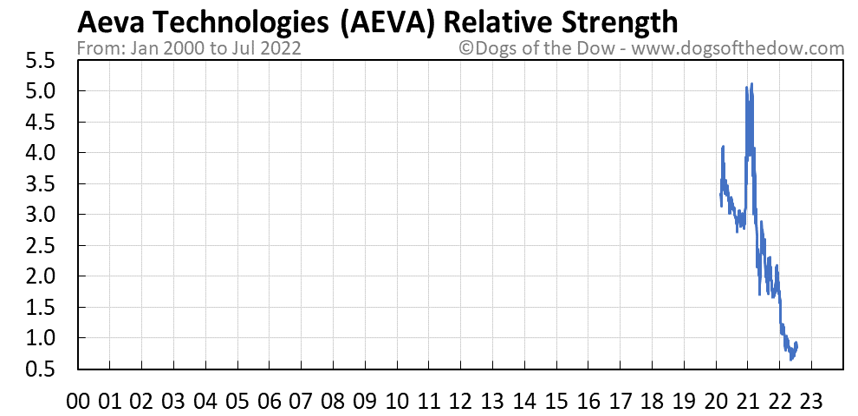 AEVA relative strength chart