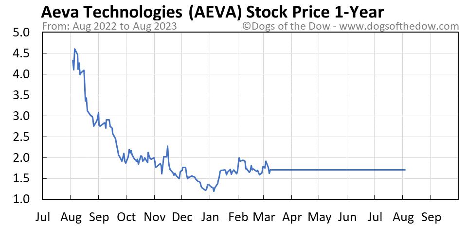 AEVA 1-year stock price chart