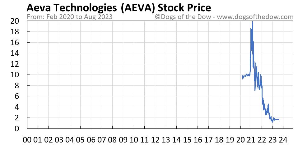 AEVA stock price chart