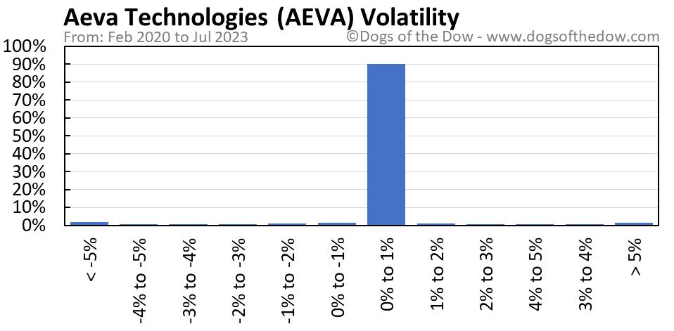 AEVA volatility chart