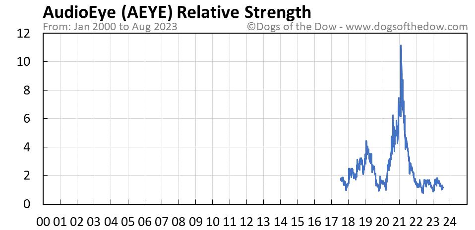 AEYE relative strength chart