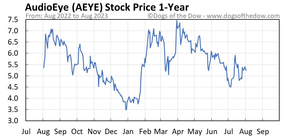 AEYE 1-year stock price chart