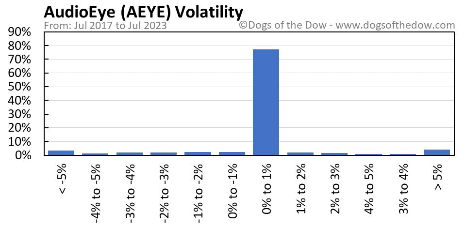 AEYE volatility chart