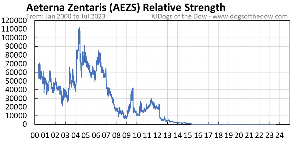 AEZS relative strength chart