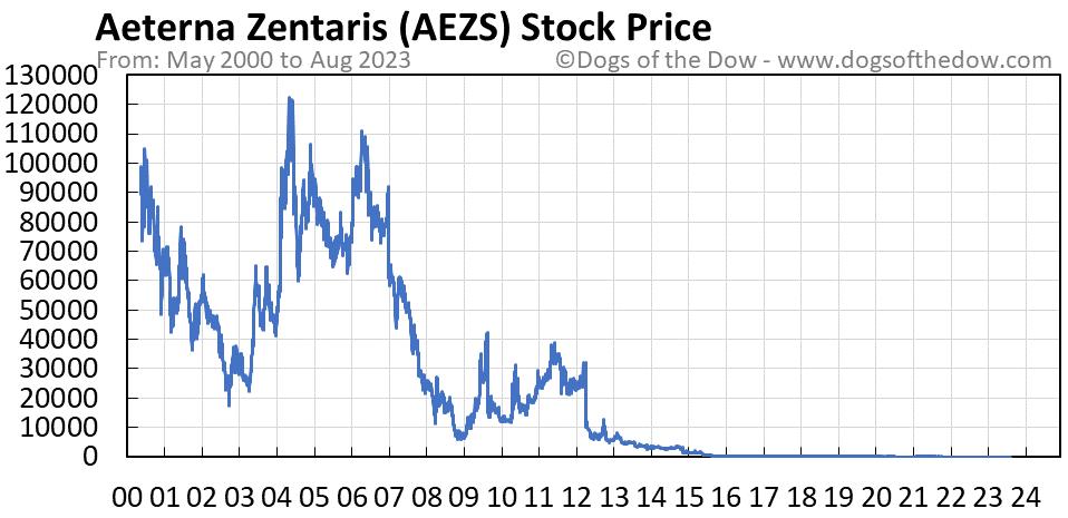 AEZS stock price chart
