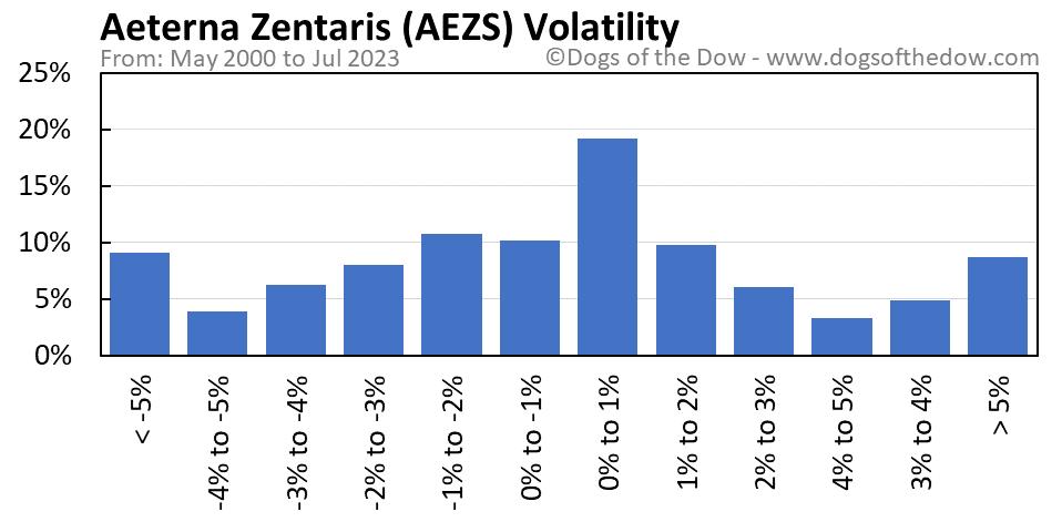 AEZS volatility chart