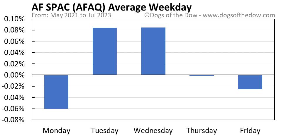 AFAQ average weekday chart