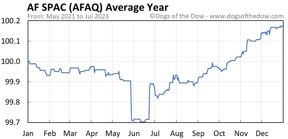 AFAQ average year chart