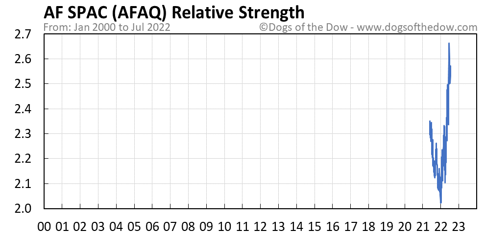 AFAQ relative strength chart