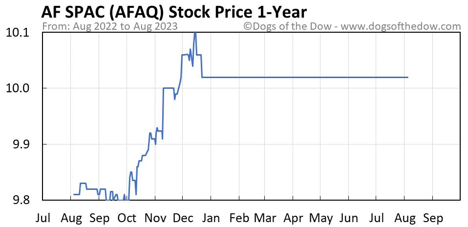 AFAQ 1-year stock price chart