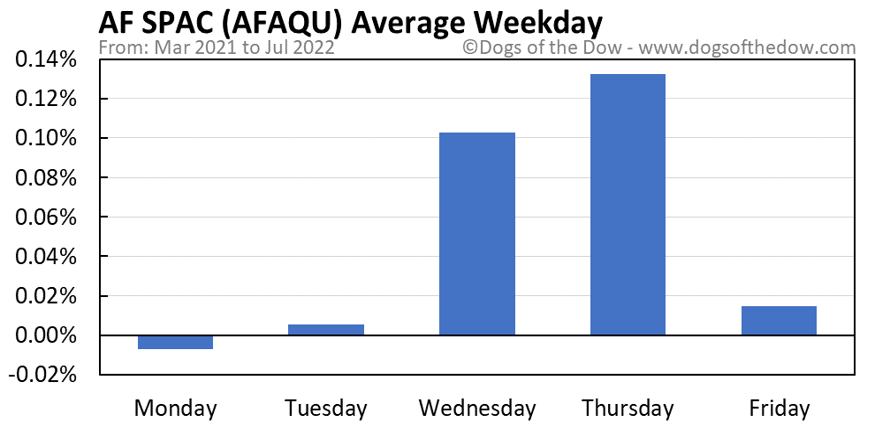 AFAQU average weekday chart