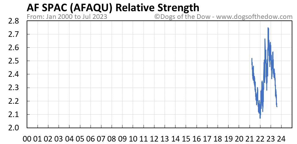 AFAQU relative strength chart