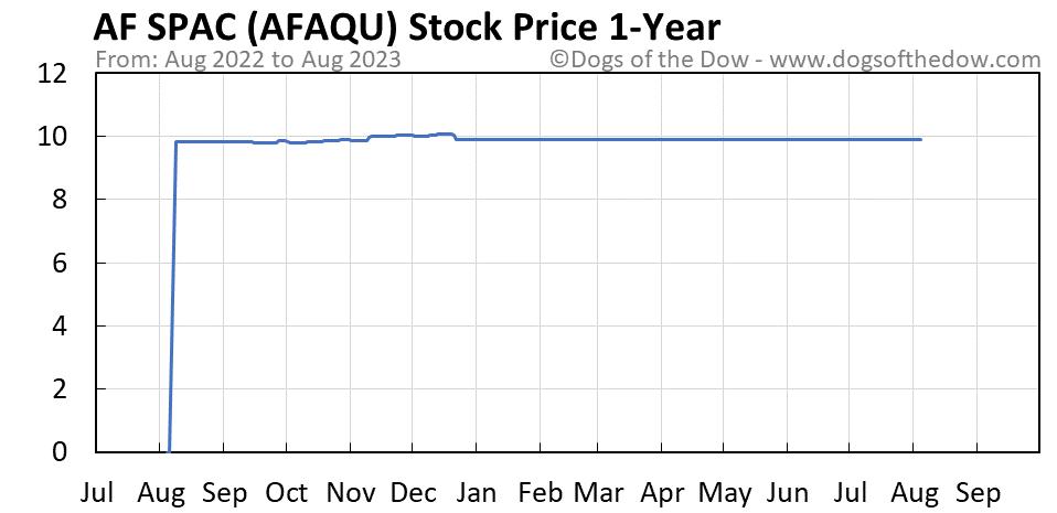 AFAQU 1-year stock price chart