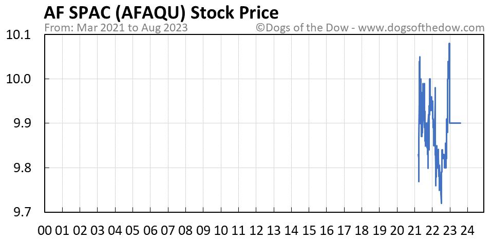 AFAQU stock price chart