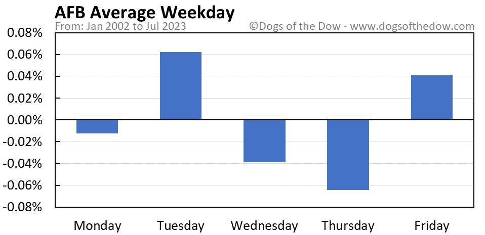 AFB average weekday chart