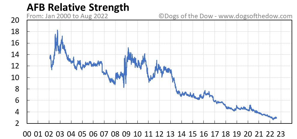 AFB relative strength chart
