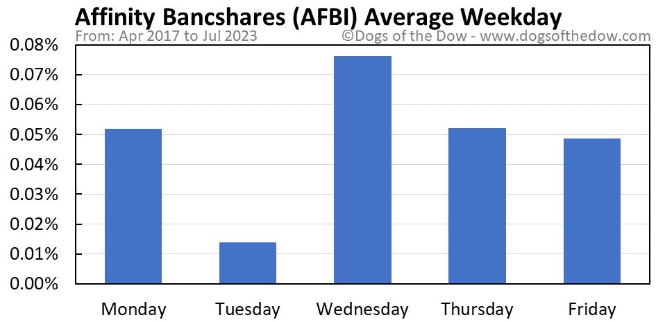 AFBI average weekday chart