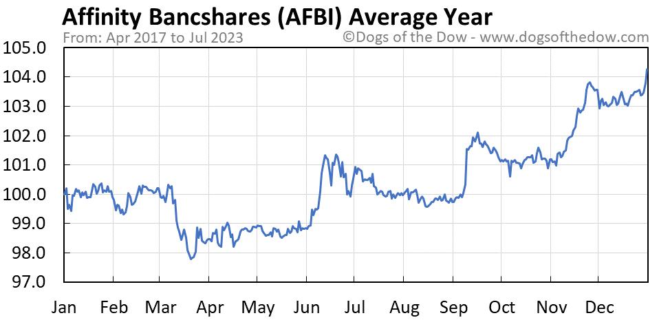 AFBI average year chart