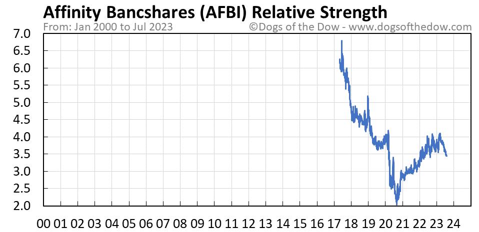 AFBI relative strength chart