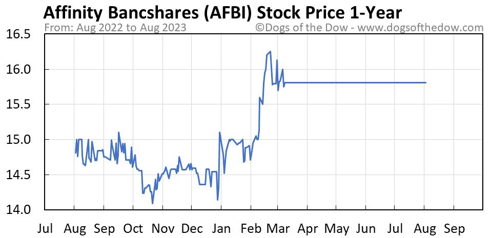 AFBI 1-year stock price chart