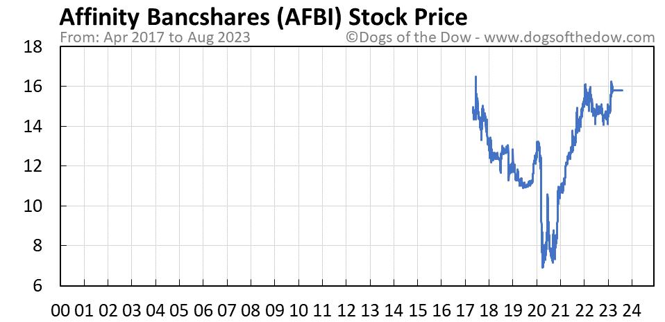 AFBI stock price chart