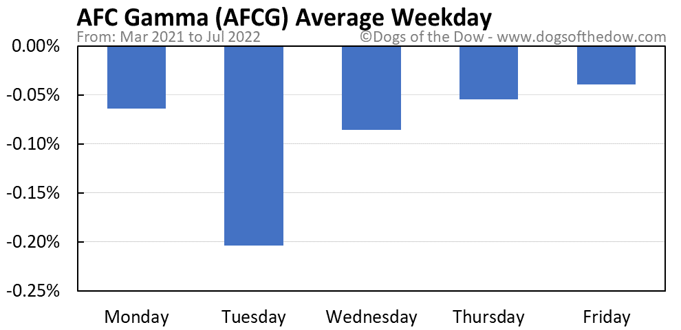 AFCG average weekday chart