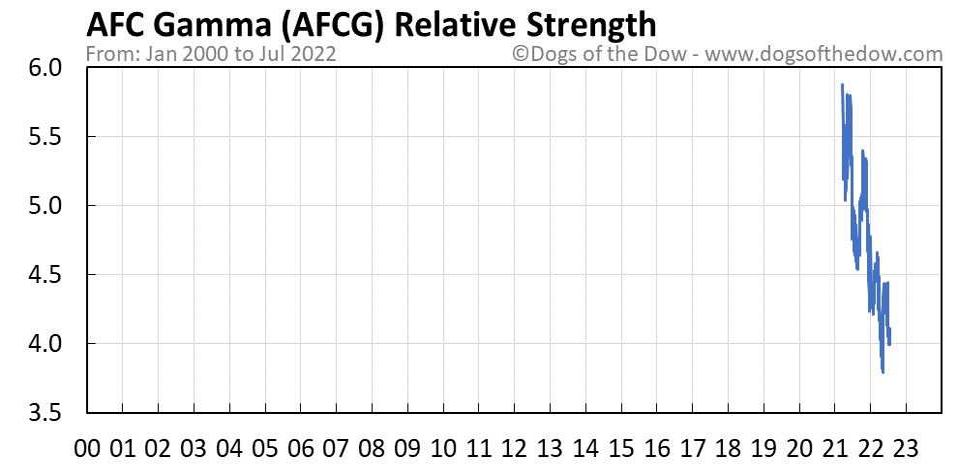 AFCG relative strength chart
