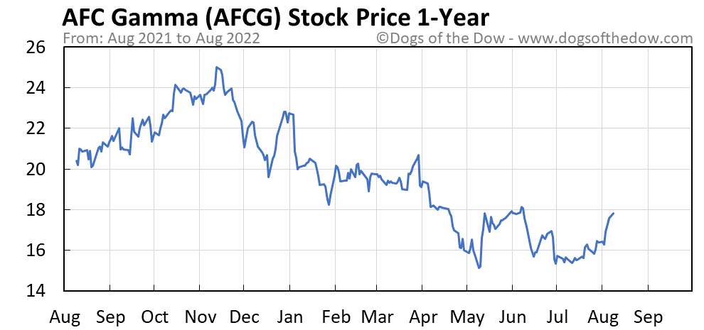 AFCG 1-year stock price chart