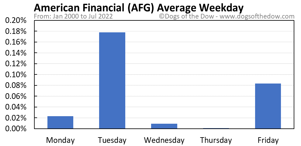 AFG average weekday chart