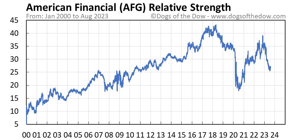 AFG relative strength chart