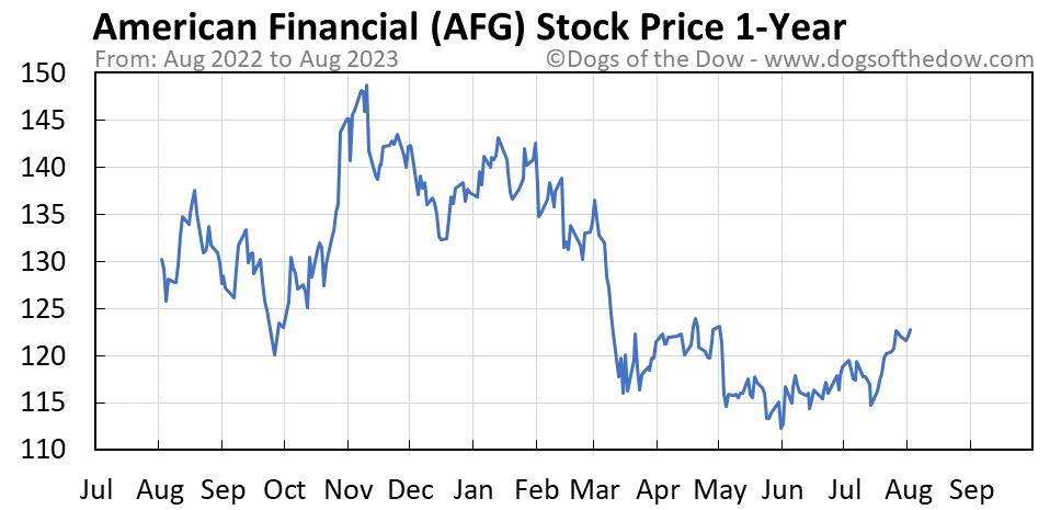 AFG 1-year stock price chart
