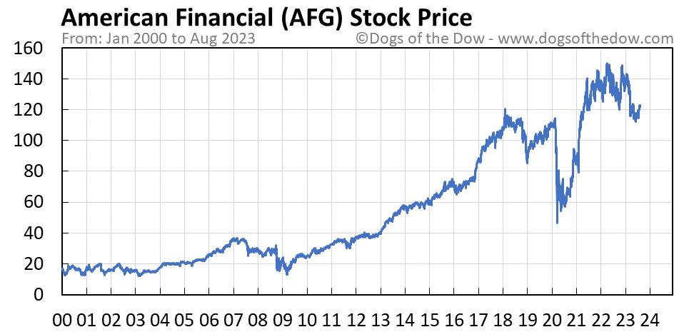 AFG stock price chart