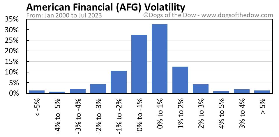AFG volatility chart