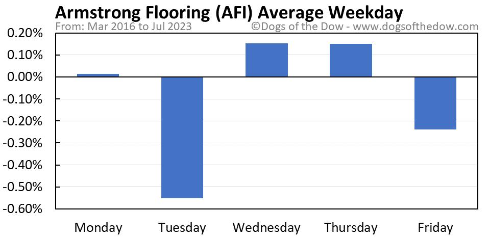 AFI average weekday chart