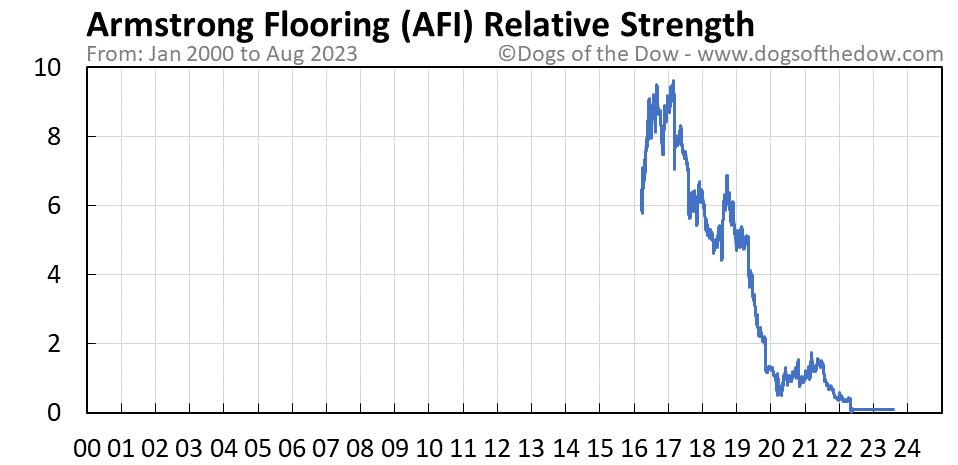 AFI relative strength chart